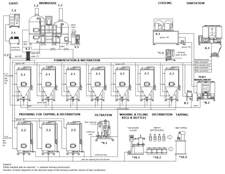 Пивзавод схема работы