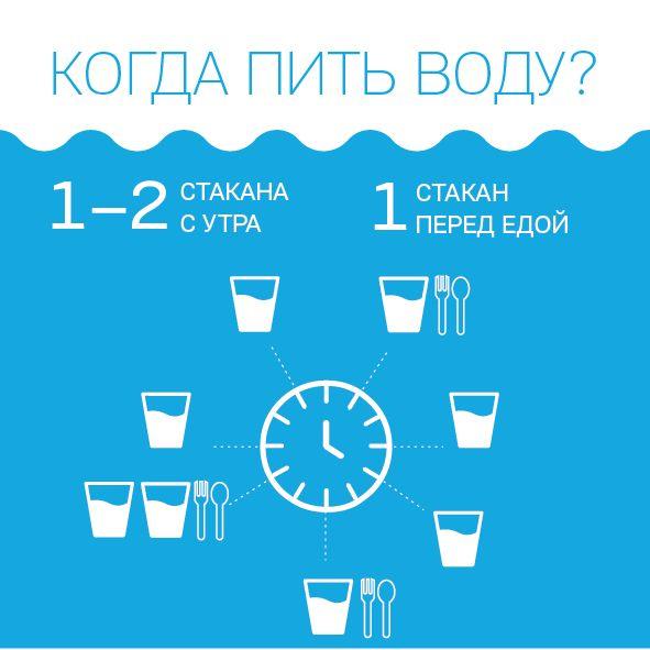 Чтобы похудеть надо пить воду перед едой