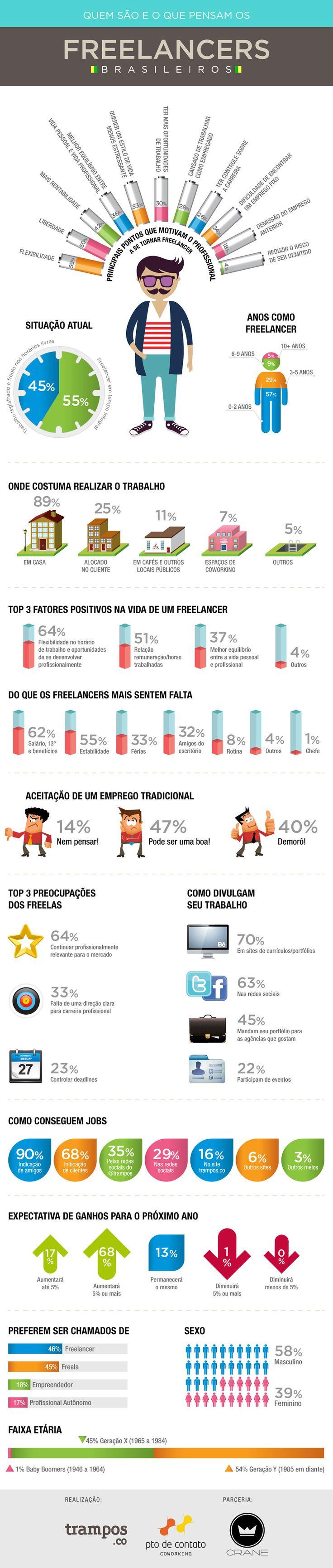 O que pensam os freelancers brasileiros - infográfico
