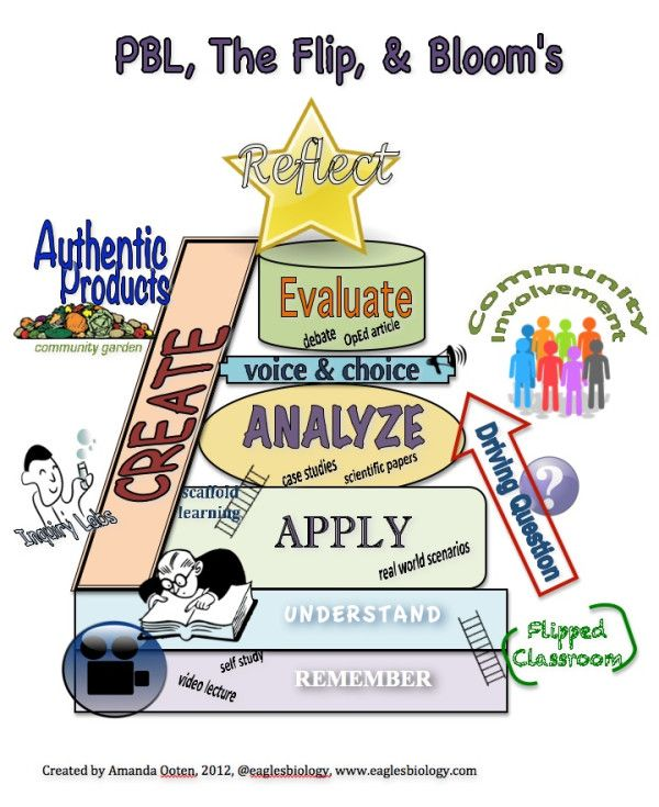 I created this graphic to explain how my class will be structured around Bloom's using PBL and the flipped class.
