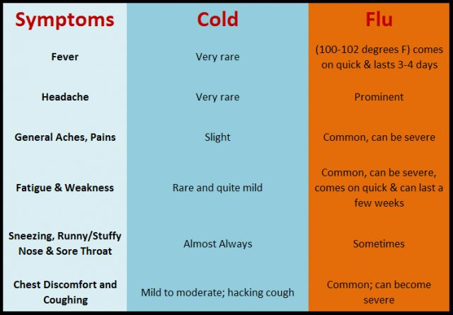 If you're suffering from a cough, stuffy nose, sinus headache and slight fatigue, chances are you just have a cold. But these can also be signs that you've caught the flu. Often it's the severity of the symptoms that is the key to knowing which bug you've got.
