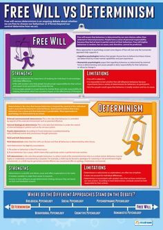 An overview of the idea of free will in determinism