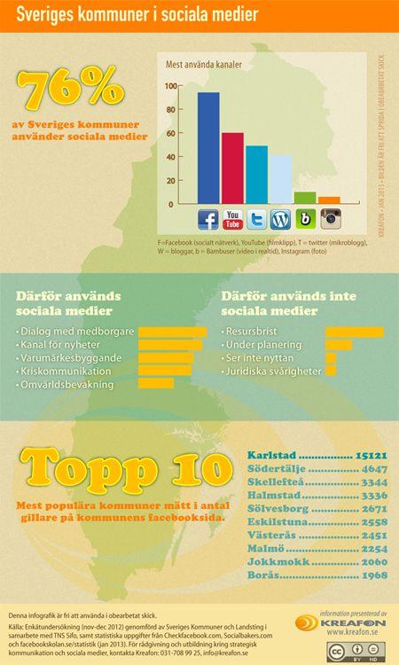 76% av Sveriges kommuner använder sociala medier. Källa: SKL