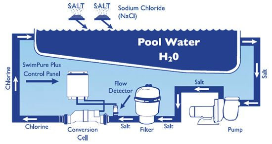 Salt water chlorine generator 75 of new pools have one for Pool design generator