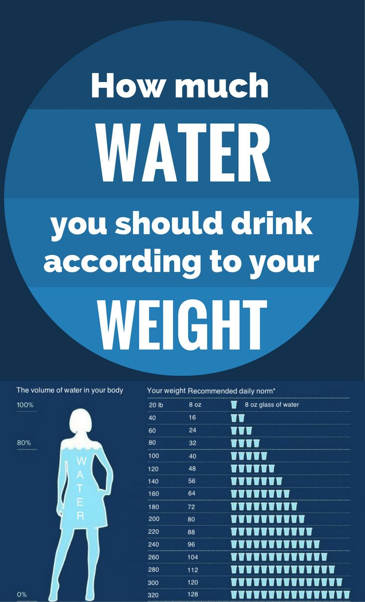 How Much Water You Should Drink According To Your Weight