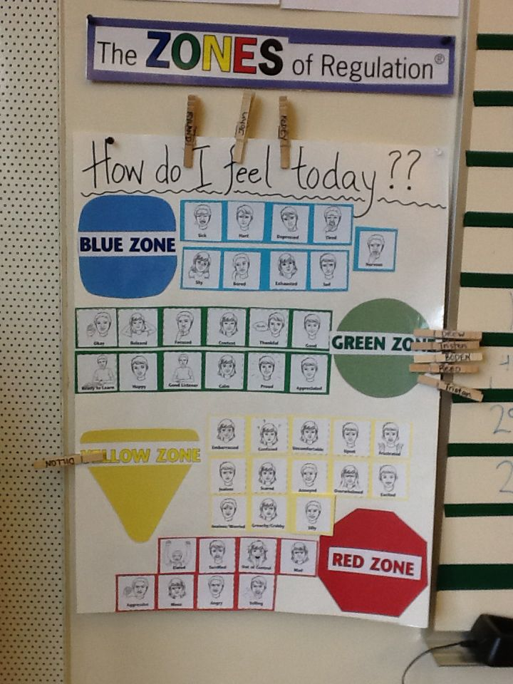 Zones of Regulation feeling choice board for check in