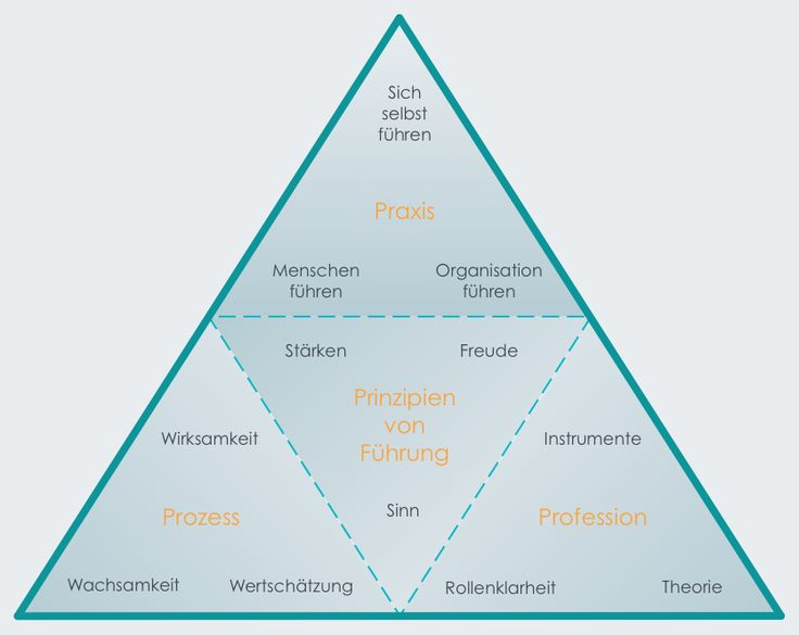 Was müssen gute Führungskräfte können? Hier ein nützliches Tool zur Überprüfung von Führungsfähigkeiten und Führungswissen.