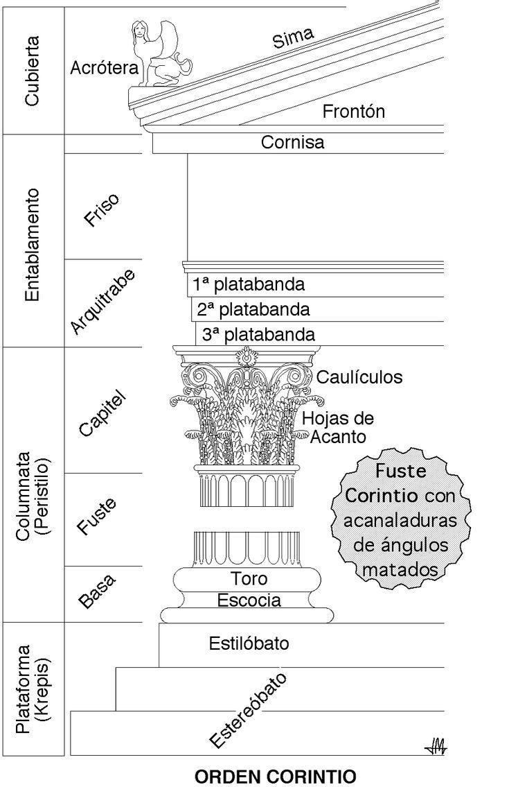 Arquitectura en la Antigua Grecia - Wikipedia, la enciclopedia libre