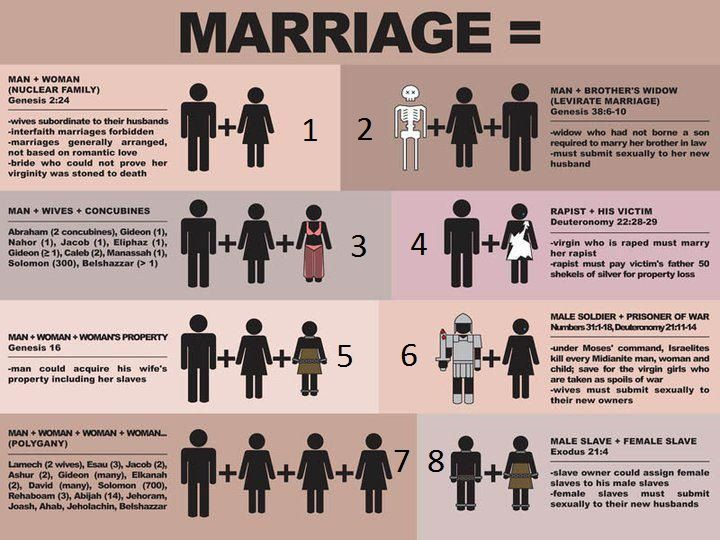 Display of 8 marriage types in the Bible