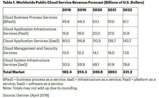 پیش بینی گارتنر از رشد درآمد سرویس های کلود عمومی در سراسر جهان در سال 2019 ادامه خبر را در سایت صفحه ای تی دنبا Public Cloud Cloud Services Business Process