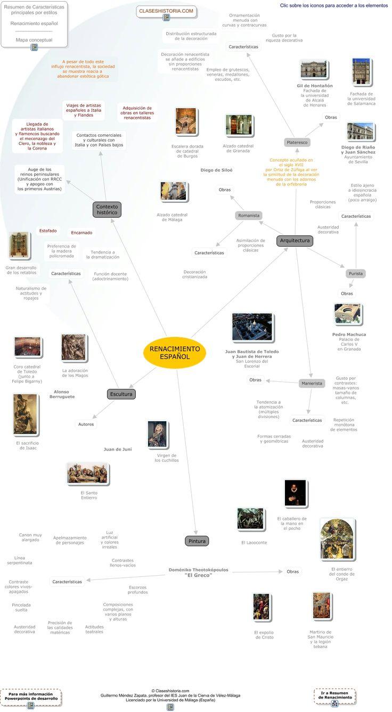 Esquema Renacimiento español
