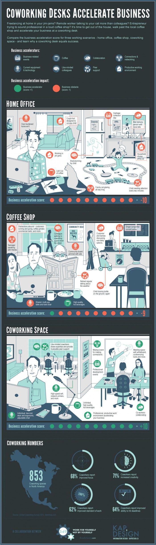 Coworking desks accelerate business.