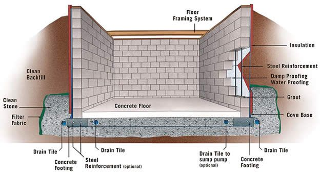 Building a concrete basement wall concrete base for for Cement block house plans