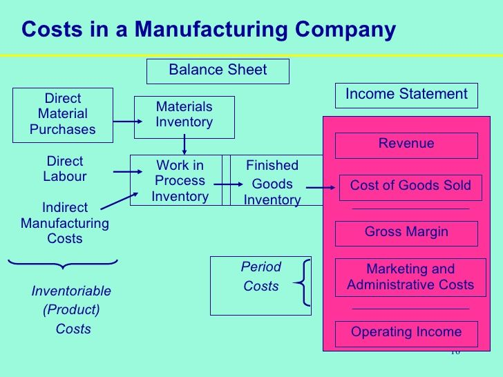 simple manufacturing cost accounting - Google Search