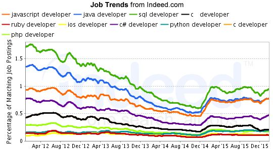 javascript developer, java developer, sql developer, c developer, ruby developer, ios developer, c# developer, python developer, c developer, php developer Job Trends graph