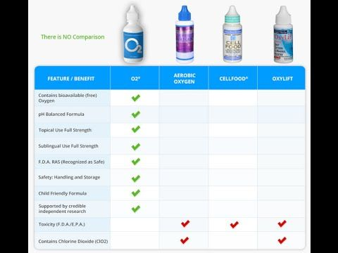 Where To Buy Supplemental Oxygen http://oxygenhealthbenefits.com