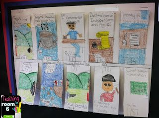 """A """"foldable"""" timeline that enables the students to add more information underneath each flap. Ups the rigor on the project, while still making a nice display!"""