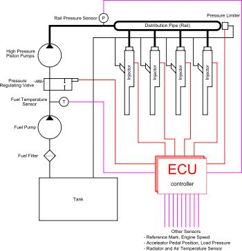 Common Rail Diesel Fuel Injection