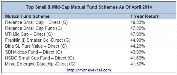 Mutual funds investment can give you 60% or more return we are here with 15 top mutual funds that gives 40%+ annual returns.