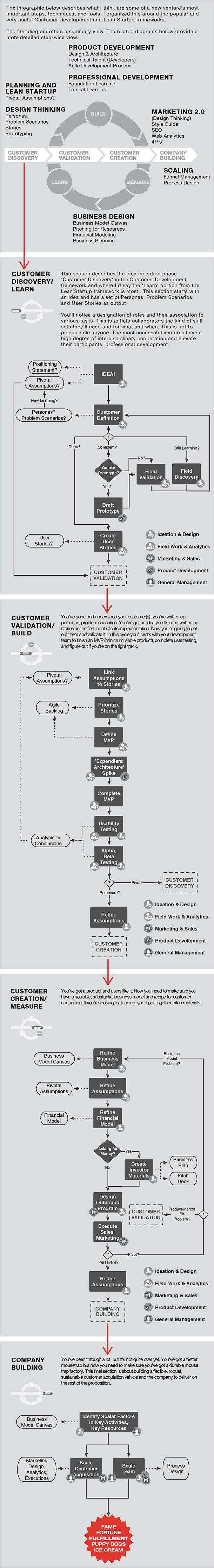 Customer development and Lean Startup #custdev #LeanStartup #infographic http://www.tykans.com