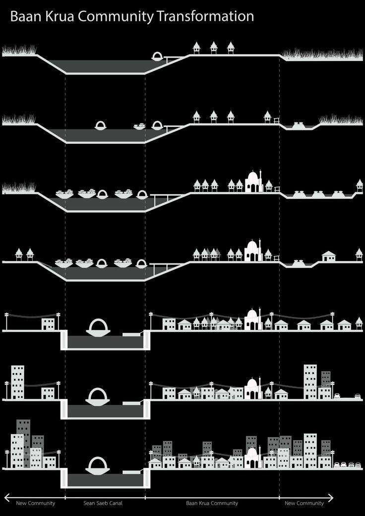 Baan krua community transformation diagram,Cultural Landscape architecture pr...