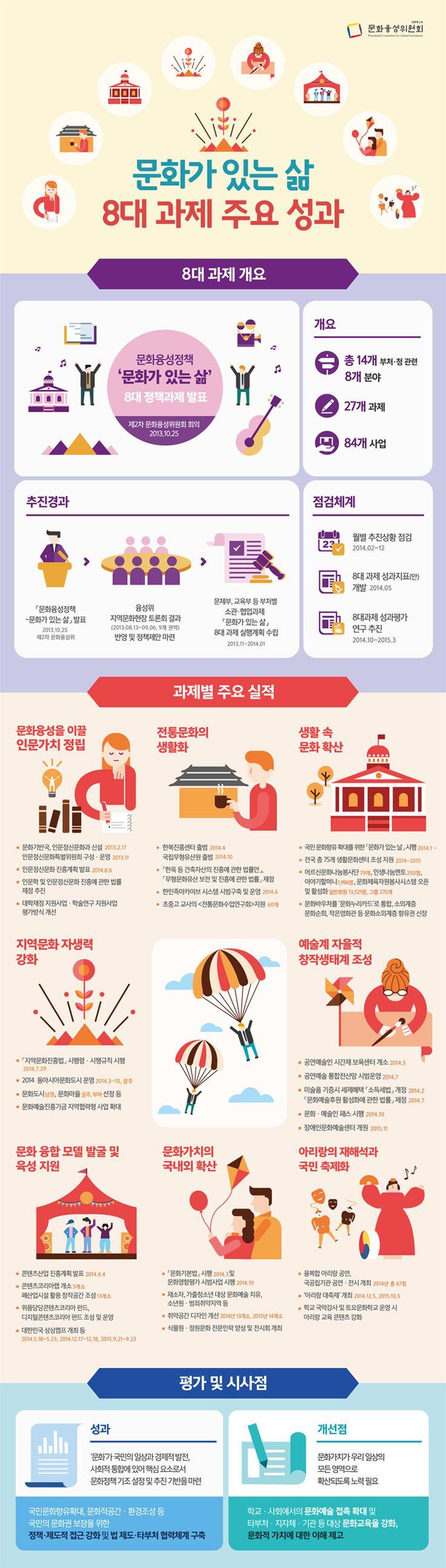 [문화융성위원회] '문화가 있는 삶' 8대 과제 주요 성과 인포그래픽