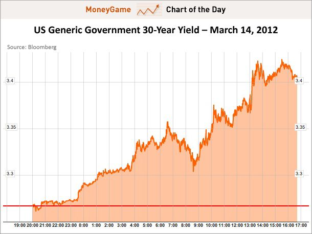A trader's yield curve bull steepening is a Bernanke's failed Twist yield curve flattening mortgage stimulus.