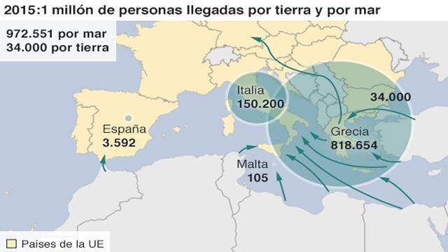 La llegada de refugiados a Europa fue uno de los temas candentes este año: se calcula que más de un millón de personas ingresaron a Europa por mar o tierra en 2015, cuatro veces más que el año anterior.