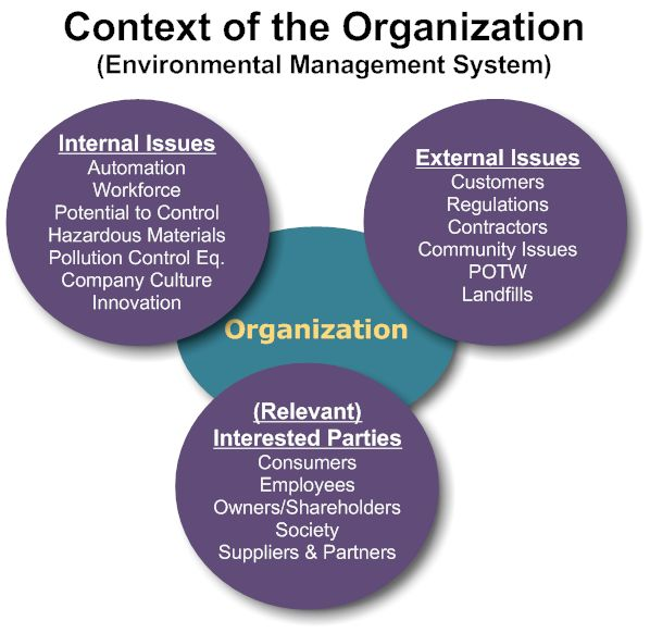 billedresultat for iso 14001 context of the organization