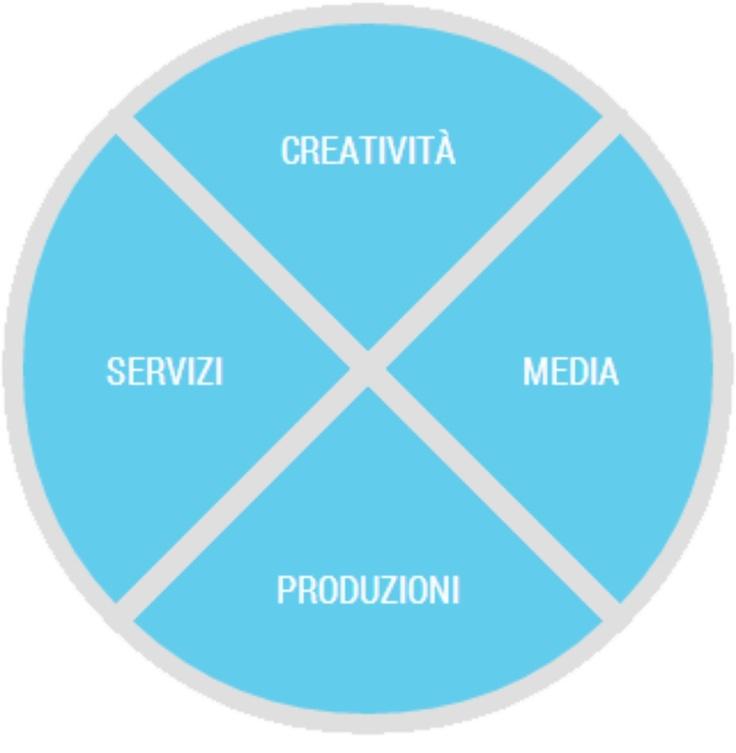 WE ARE:  Tamaco sviluppa al suo interno varie leve di comunicazione – creatività, media, produzioni e servizi – grazie al team di qualificati professionisti che quotidianamente attenziona il cliente in tutte le fasi del progetto di comunicazione integrata, pensato in maniera strategica.