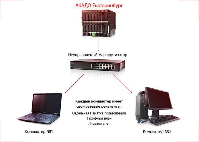 Варианты подключения для абонентов от компании #Akado
