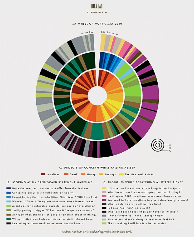 My Wheel of Worry  Andrew Kuo: Color Design, Color Schemes, Art Prints, Pies Charts, Graphics Design, Color Wheels, Andrew Kuo, Ny Time, Magnets Compass