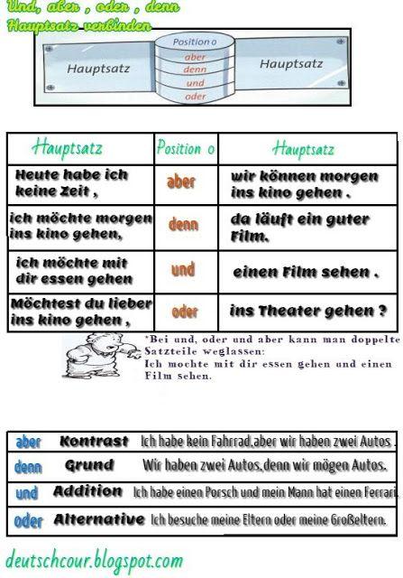 Grammatik | Deutsch lernen