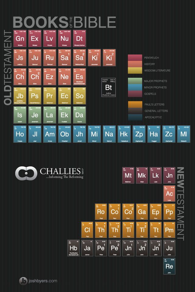 bible periodic table this one makes less sense than normal