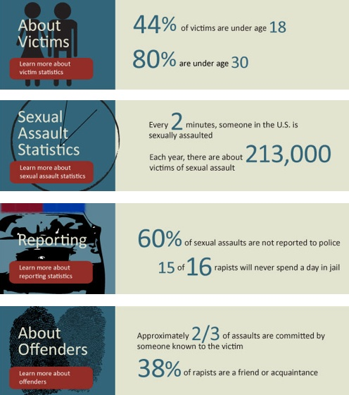 rape statistics from rainn org inform yourself people on college
