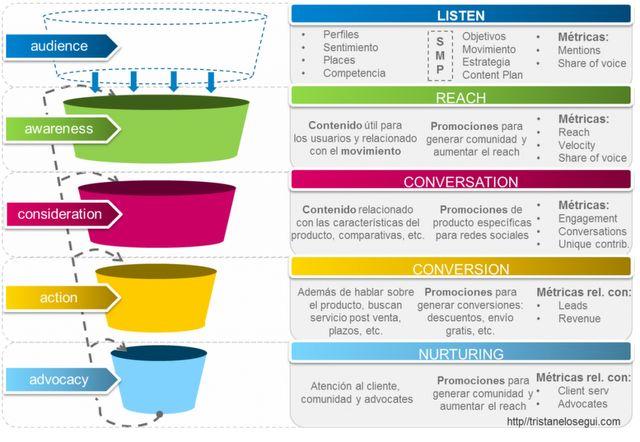 Cómo se convierte un usuario en fan de una marca. Infografía