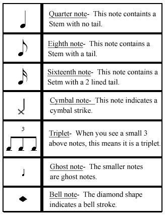 Drum Sheet Music For Beginners | So, with all this in mind, let's see what these notes actually look ...