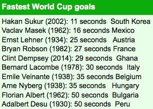 Dünya Kupası Tarihinin En Hızlı 10 Golü !