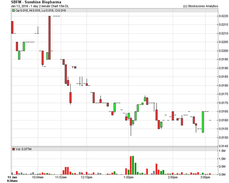 $SBFM is crashing again today @ .0165 - this #Montreal pump and dump is costing investors millions