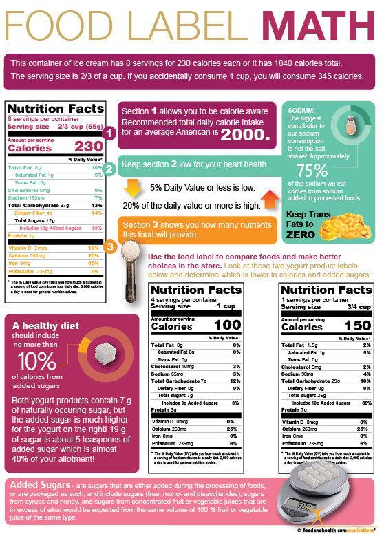 Food Label Math Tearpad