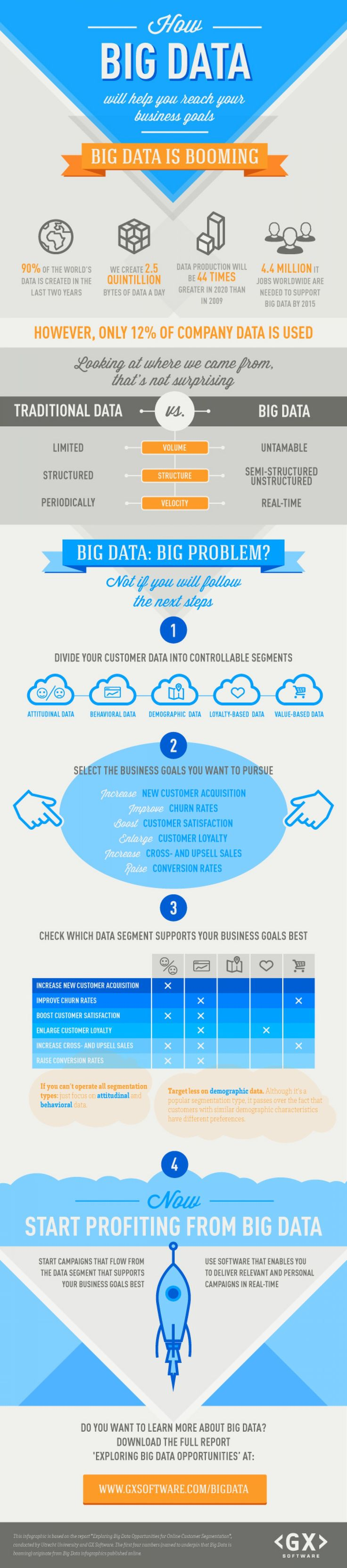 #BigData is Booming: How Big Data will help you reach your #business goals.  #Infographic