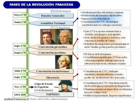 BLOG DE HISTORIA DEL MUNDO CONTEMPORÁNEO: ESQUEMAS SOBRE LA REVOLUCIÓN FRANCESA