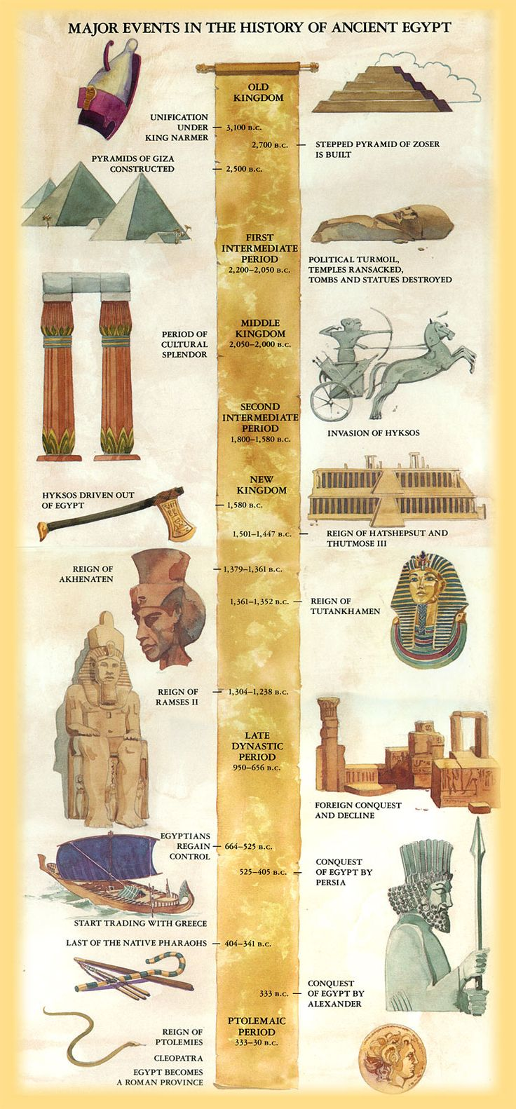 ULTIMATE EGYPT TIMELINE Nice Graphic Dates Are Standard Too Old To Correc
