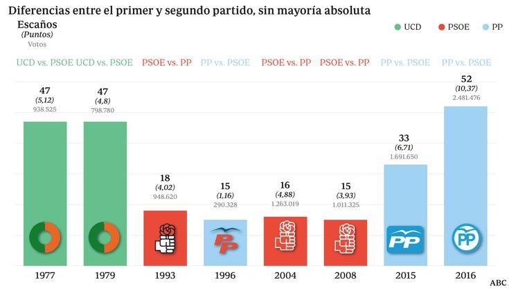 La ventaja del PP es la mayor de las legislaturas con mayoría simple