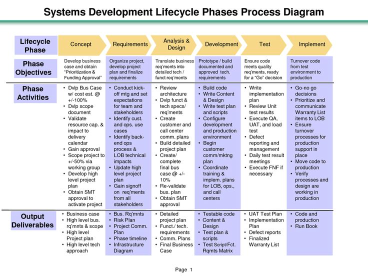 Project Life Cycle Phases Systems Development Lifecycle