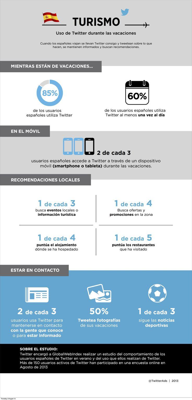 Uso de Twitter en vacaciones por españoles #infografia