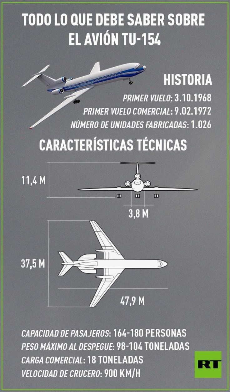 Todo lo que debe saber sobre el avión ruso Tu-154. Vía: RT
