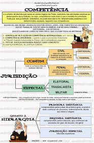 COMPETÊNCIA  é o critério de distribuição entre os vários órgãos do Poder Judiciário das atividades relativas ao desempenho da jurisd...
