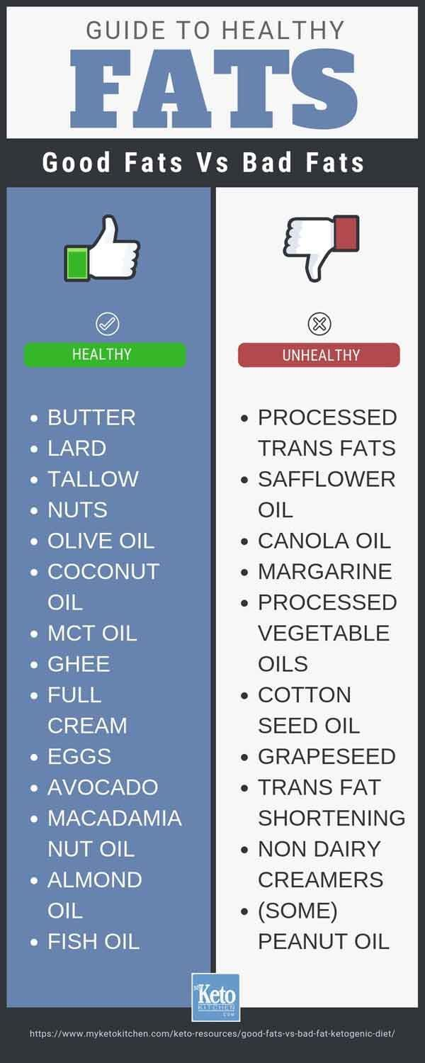Best Fats For Keto Vs Bad Fats For Optimum Health Benefits Good Fats Diet And Nutrition No Carb Diets