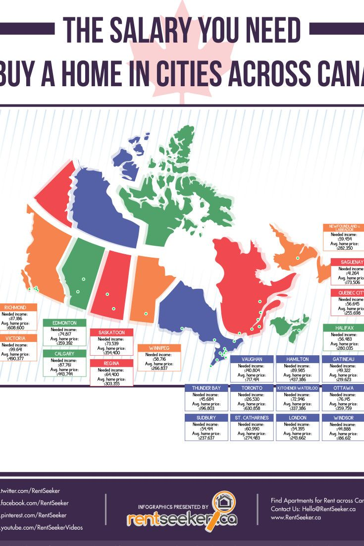 Canadau0027s Most Expensive And Cheapest Places To Buy A Home In 1 Infographic